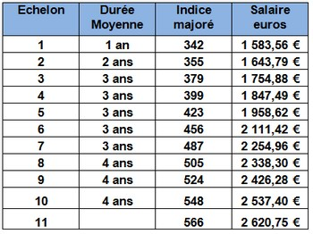 Infirmiere anesthesiste salaire