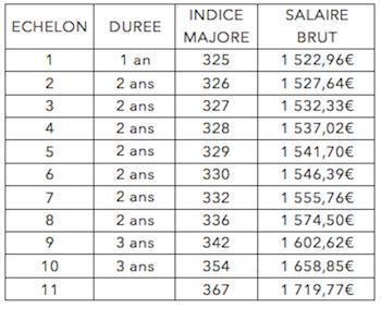 Salaire d une ash en maison de retraite avie home - Grille salaire aide soignante en suisse ...
